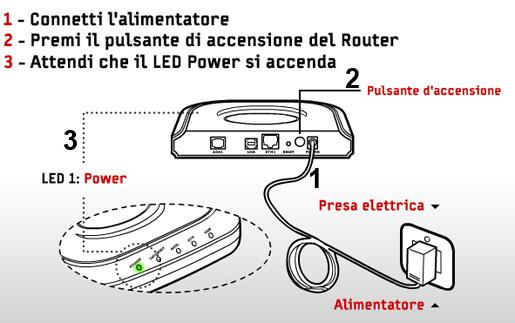 Risultati immagini per accendere presa elettrica del modem  si accendono i led