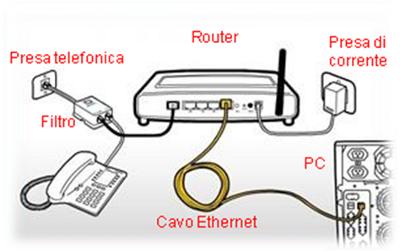 Risultati immagini per cavo Ethernet dal Modem al PC